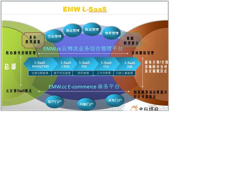 货代云物流方案——EMW L-SaaS