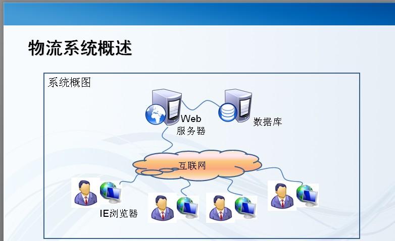 专业物流管理软件定制开发  物流运输管理系统