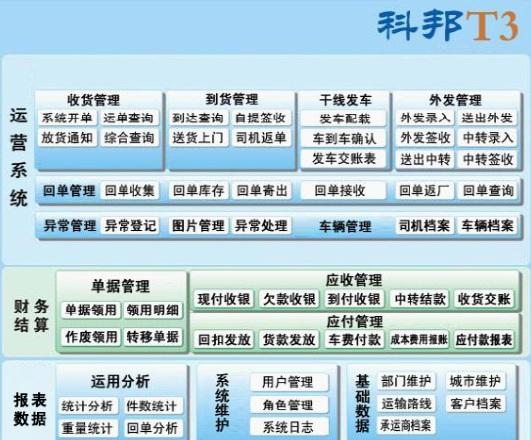 零担物流软件 零担物流管理系统 整车零担物流软件