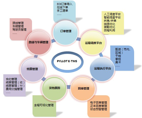 供应仓储管理软件WMS