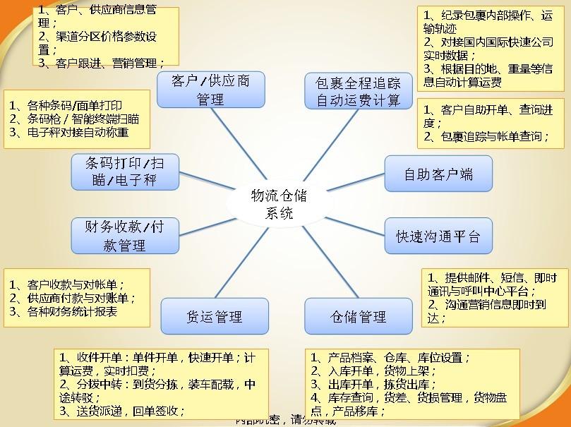 仓储系统  货代管理  第三方物流管理系统